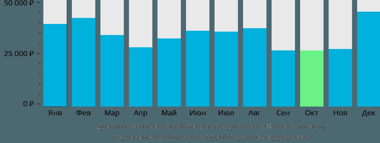 Динамика стоимости авиабилетов из Фор-де-Франса в Париж по месяцам