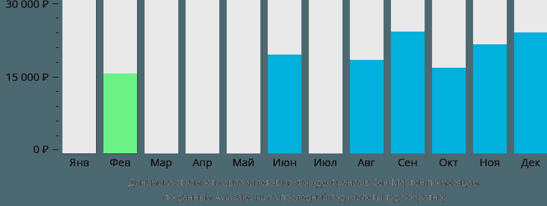Динамика стоимости авиабилетов из Фор-де-Франса в Сен-Мартен по месяцам