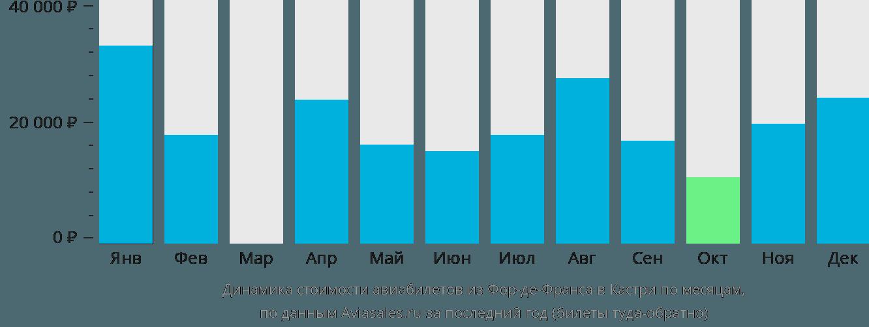 Динамика стоимости авиабилетов из Фор-де-Франса в Кастри по месяцам