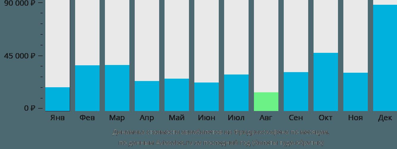 Динамика стоимости авиабилетов из Фридрихсхафена по месяцам