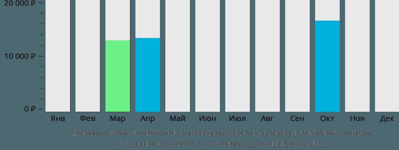 Динамика стоимости авиабилетов из Фридрихсхафена во Франкфурт-на-Майне по месяцам