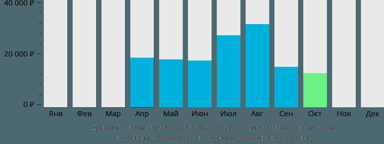 Динамика стоимости авиабилетов из Фридрихсхафена в Стамбул по месяцам