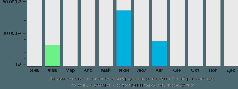 Динамика стоимости авиабилетов из Фридрихсхафена в Санкт-Петербург по месяцам