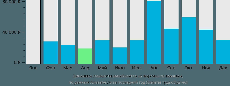 Динамика стоимости авиабилетов из Ферганы по месяцам