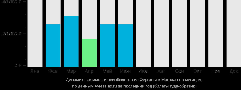 Динамика стоимости авиабилетов из Ферганы в Магадан по месяцам