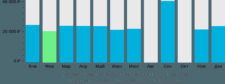 Динамика стоимости авиабилетов из Ферганы в Казань по месяцам