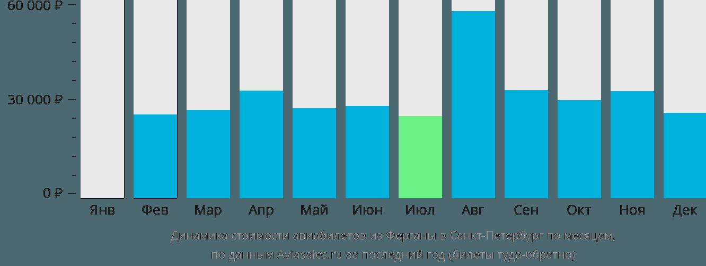 Динамика стоимости авиабилетов из Ферганы в Санкт-Петербург по месяцам