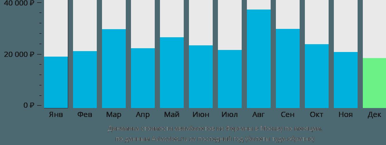 Динамика стоимости авиабилетов из Ферганы в Москву по месяцам