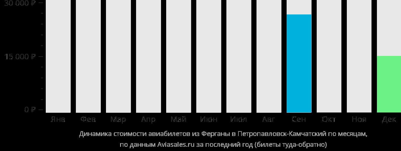 Динамика стоимости авиабилетов из Ферганы в Петропавловск-Камчатский по месяцам