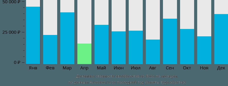 Динамика стоимости авиабилетов из Феса по месяцам