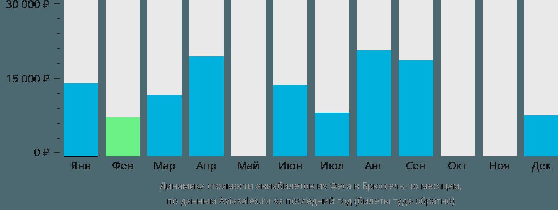 Динамика стоимости авиабилетов из Феса в Брюссель по месяцам