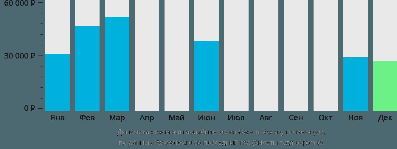 Динамика стоимости авиабилетов из Феса в Москву по месяцам