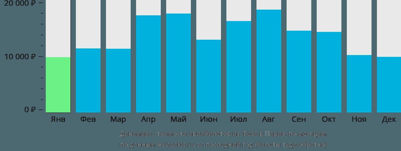 Динамика стоимости авиабилетов из Феса в Париж по месяцам
