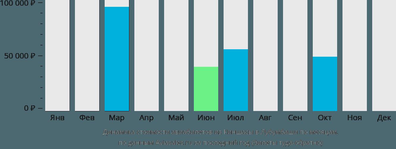Динамика стоимости авиабилетов из Киншасы в Лубумбаши по месяцам