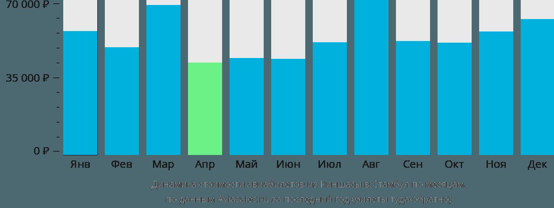 Динамика стоимости авиабилетов из Киншасы в Стамбул по месяцам