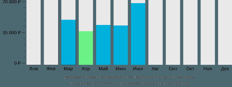 Динамика стоимости авиабилетов из Киншасы в Лондон по месяцам