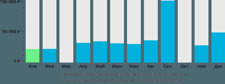 Динамика стоимости авиабилетов из Киншасы в Москву по месяцам