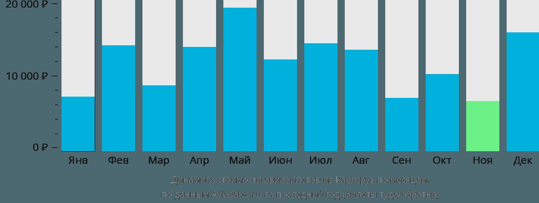 Динамика стоимости авиабилетов из Карлсруэ по месяцам