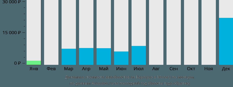 Динамика стоимости авиабилетов из Карлсруэ в Малагу по месяцам
