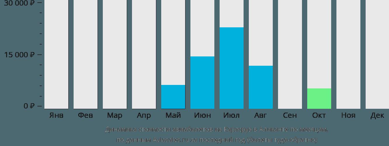 Динамика стоимости авиабилетов из Карлсруэ в Аликанте по месяцам