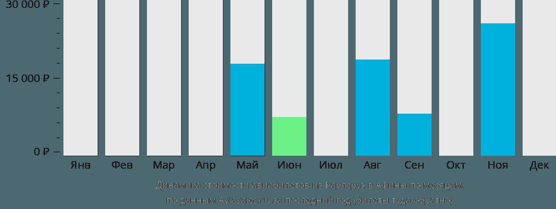 Динамика стоимости авиабилетов из Карлсруэ в Афины по месяцам