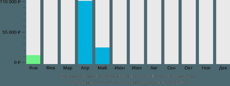 Динамика стоимости авиабилетов из Карлсруэ в Барселону по месяцам