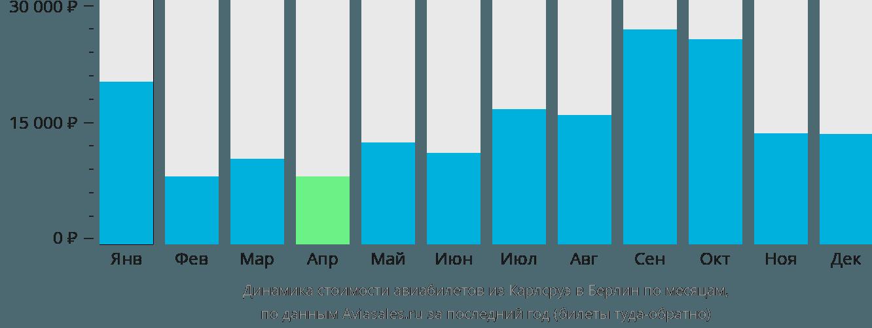 Динамика стоимости авиабилетов из Карлсруэ в Берлин по месяцам