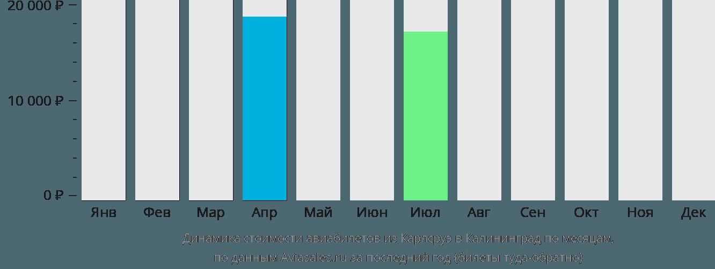 Динамика стоимости авиабилетов из Карлсруэ в Калининград по месяцам