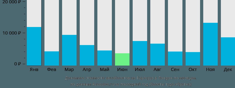 Динамика стоимости авиабилетов из Карлсруэ в Лондон по месяцам