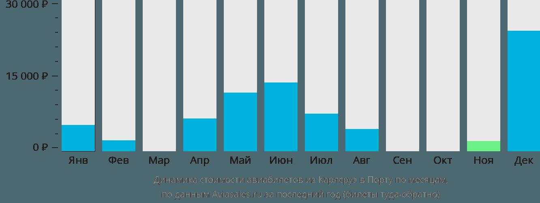 Динамика стоимости авиабилетов из Карлсруэ в Порту по месяцам