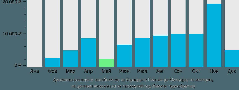 Динамика стоимости авиабилетов из Карлсруэ в Пальма-де-Мальорку по месяцам