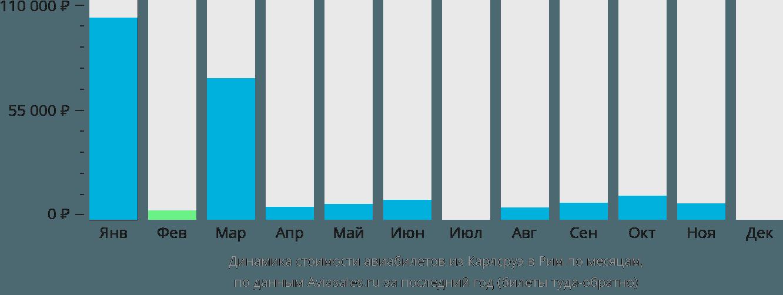 Динамика стоимости авиабилетов из Карлсруэ в Рим по месяцам
