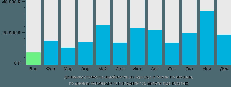 Динамика стоимости авиабилетов из Карлсруэ в Россию по месяцам