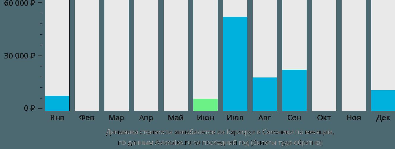 Динамика стоимости авиабилетов из Карлсруэ в Салоники по месяцам