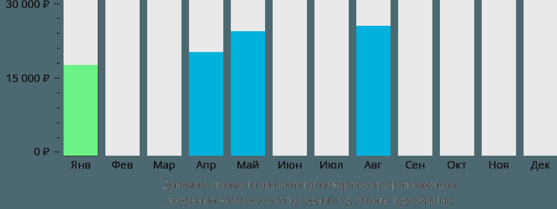 Динамика стоимости авиабилетов из Карлсруэ в Уфу по месяцам