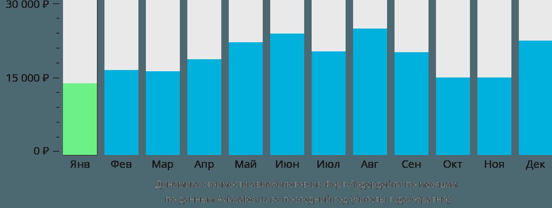 Динамика стоимости авиабилетов из Форт-Лодердейла по месяцам