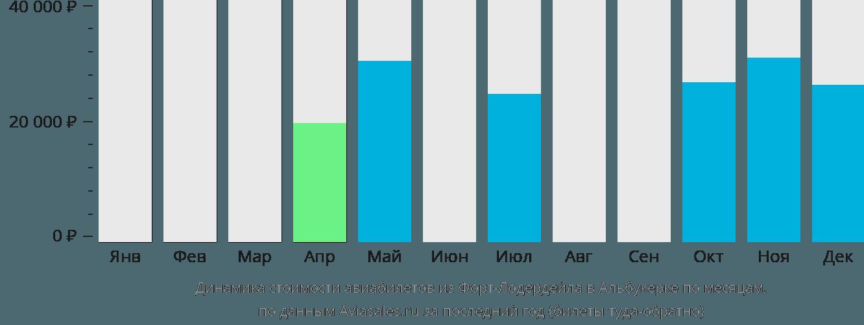 Динамика стоимости авиабилетов из Форт-Лодердейла в Альбукерке по месяцам