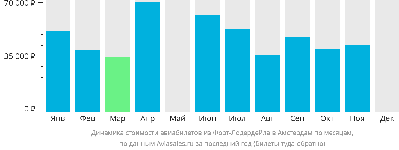 Динамика стоимости авиабилетов из Форт-Лодердейла в Амстердам по месяцам