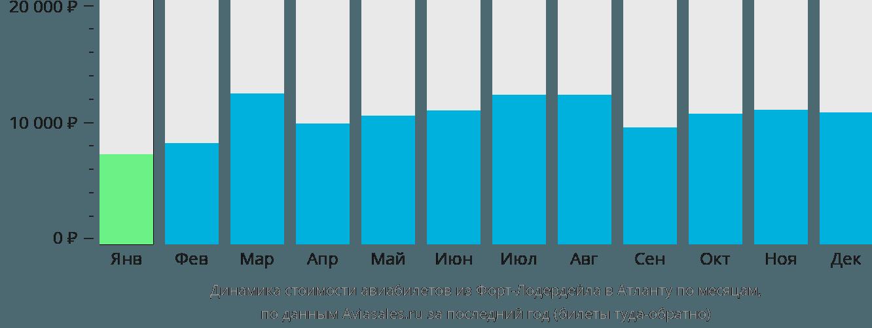 Динамика стоимости авиабилетов из Форт-Лодердейла в Атланту по месяцам
