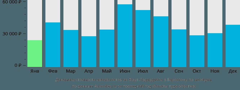 Динамика стоимости авиабилетов из Форт-Лодердейла в Барселону по месяцам