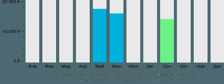 Динамика стоимости авиабилетов из Форт-Лодердейла в Бимини по месяцам