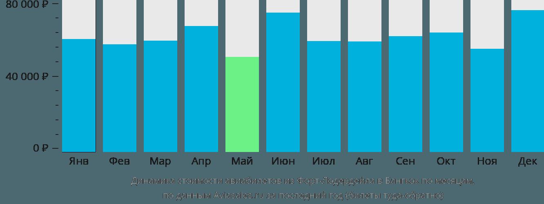 Динамика стоимости авиабилетов из Форт-Лодердейла в Бангкок по месяцам