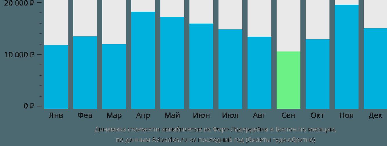 Динамика стоимости авиабилетов из Форт-Лодердейла в Бостон по месяцам