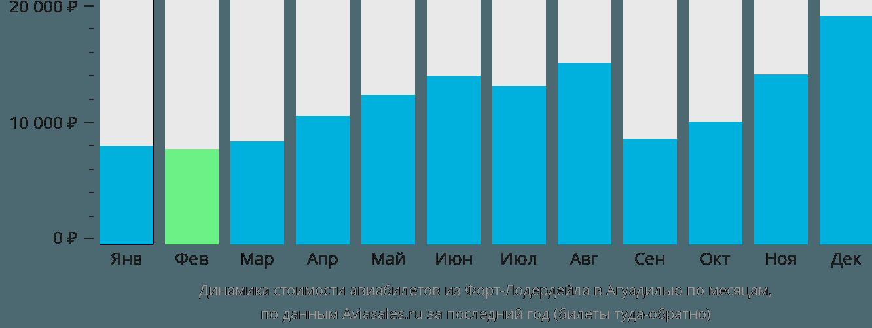 Динамика стоимости авиабилетов из Форт-Лодердейла в Агуадилью по месяцам