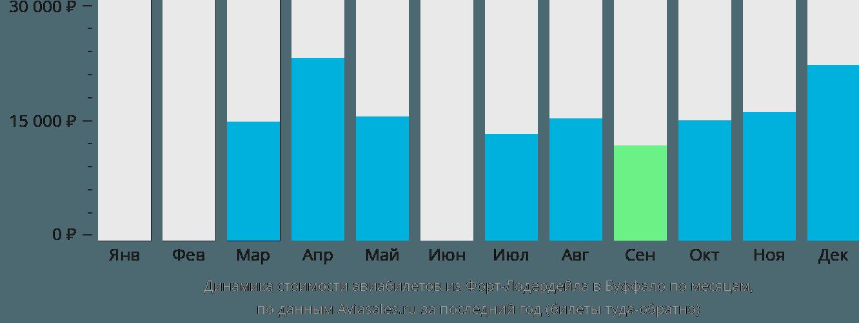 Динамика стоимости авиабилетов из Форт-Лодердейла в Буффало по месяцам