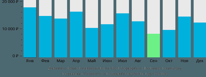 Динамика стоимости авиабилетов из Форт-Лодердейла в Балтимор по месяцам