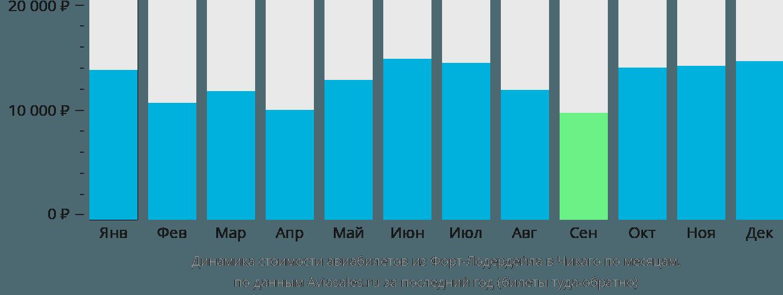 Динамика стоимости авиабилетов из Форт-Лодердейла в Чикаго по месяцам