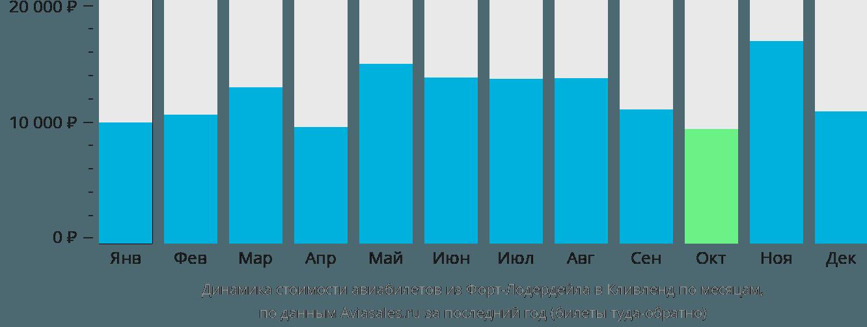 Динамика стоимости авиабилетов из Форт-Лодердейла в Кливленд по месяцам