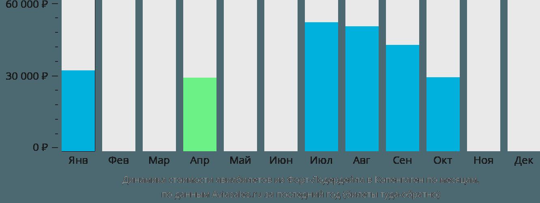 Динамика стоимости авиабилетов из Форт-Лодердейла в Копенгаген по месяцам