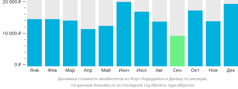 Динамика стоимости авиабилетов из Форт-Лодердейла в Денвер по месяцам